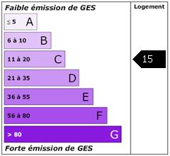 Emission de gaz à effet de serre : 15
