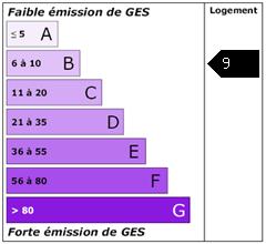 Emission de gaz à effet de serre : 9