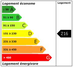 Consomation énergie : 216