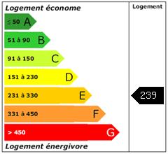 Consomation énergie : 239