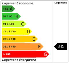 Consomation énergie : 343